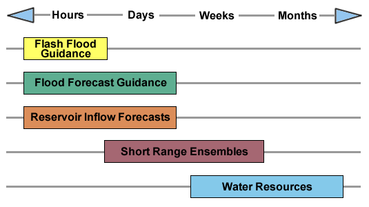 Figure 3 - Hydrologic guidance time scale