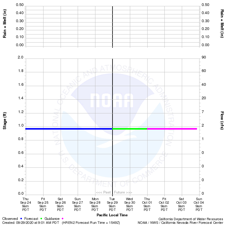 Graphical River Product - HUMBOLDT RIVER - ELKO (HREN2)