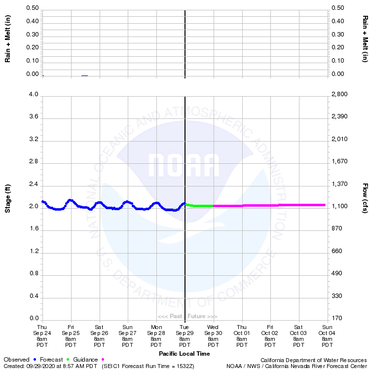 Graphical River Product - KLAMATH RIVER - SEIAD VALLEY (SEIC1)