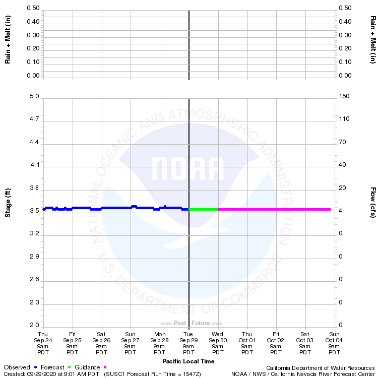Graphical River Product - SUSAN RIVER - SUSANVILLE (SUSC1)