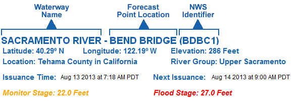 River Location and Forecast Issuance Times Banner